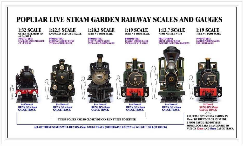Argyle Loco Works Live Steam Electric Model Garden Gauge